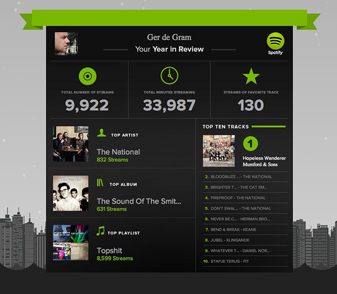 Spotify-lijst Ger