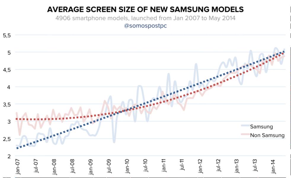 Samsung versus het soepie (bron: somospostpc)