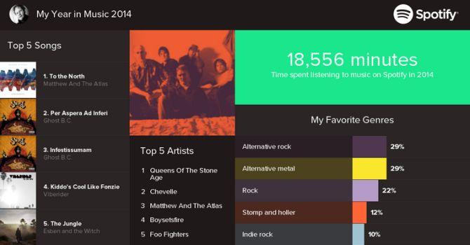 Spotify - jaarlijst Paul