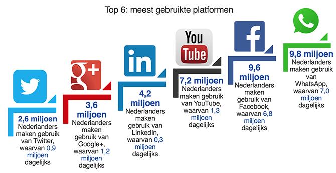 sociale-media-NL-1