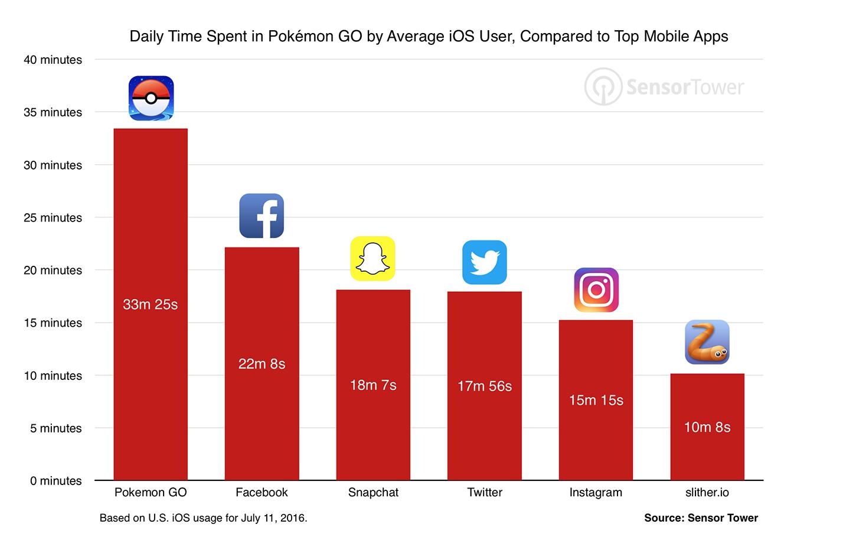 Pokemon Go groter dan Facebook?