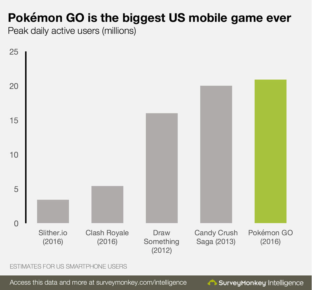 Pokemon Go grootste spel ooit?