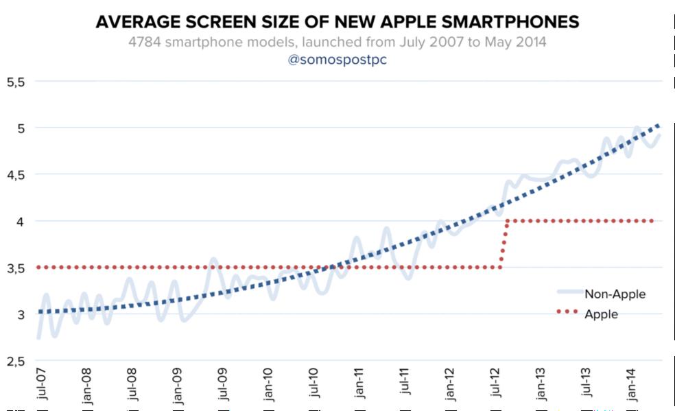 iPhones lopen de laatste jaren achter de muziek aan (bron: somospostpc)