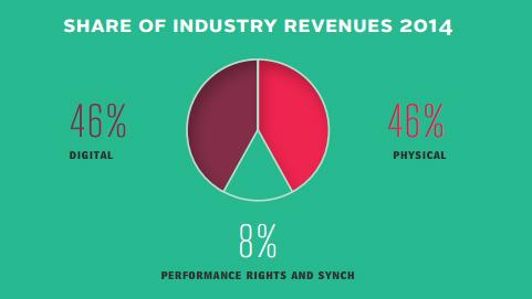 Voor het eerst dit jaar: omzet uit digitale muziek is zo groot als die van fysieke plaatjes. (bron: IFPI)
