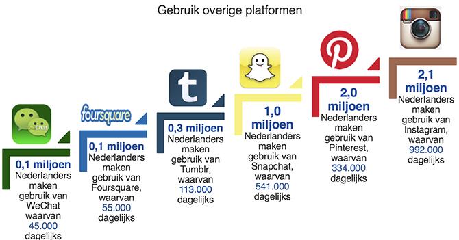sociale-media-nl-2