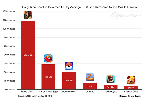 Pokemon Go gebruiksduur per dag