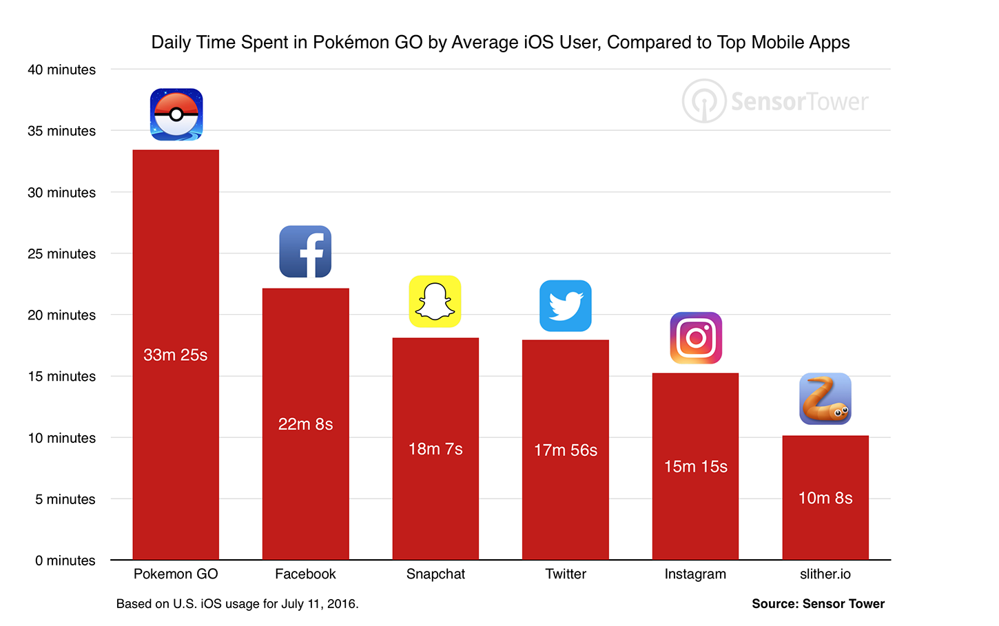 Pokemon Go groter dan Facebook?